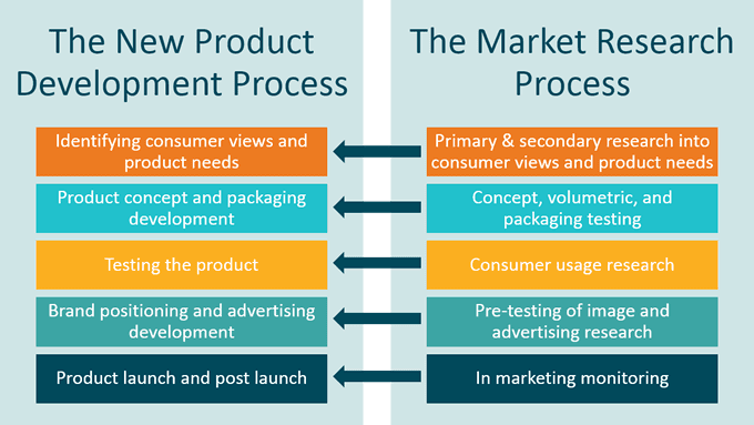 Market Research Informs Product Development